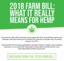 2018 Hemp Farm Bill – What It Means For Hemp and The Dietary Supplement Industry