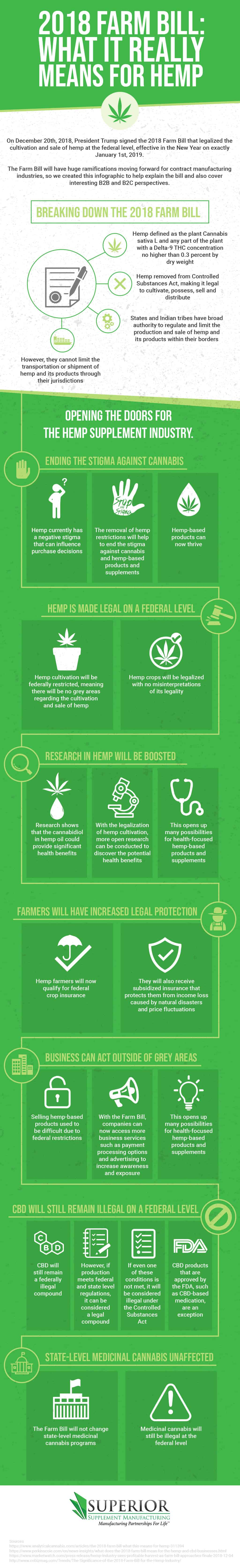 hemp farm bill supplement manufacturing